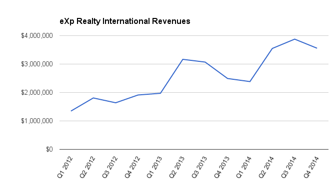 Revenue Growth Graph 2014