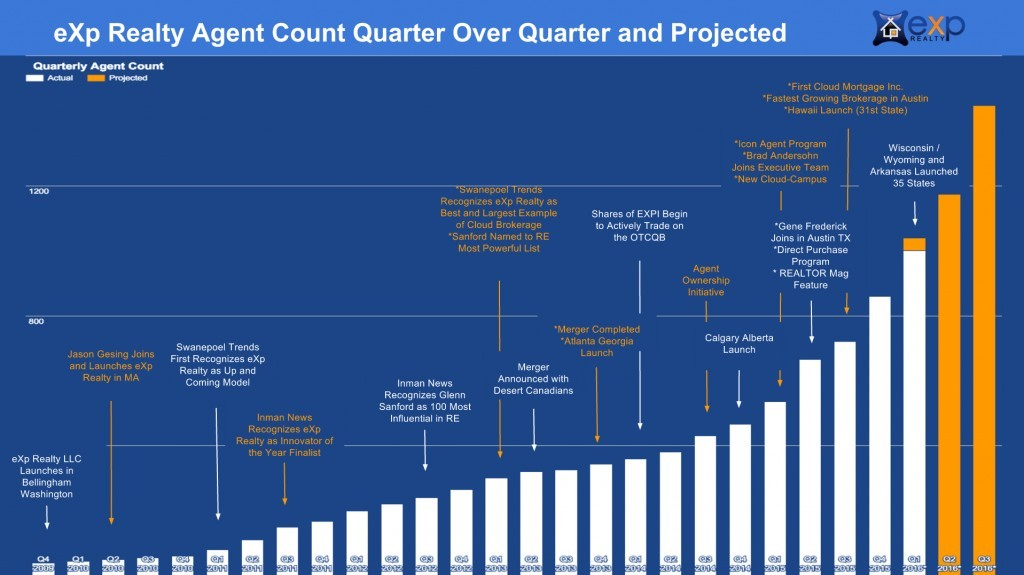exp realty agent growth chart