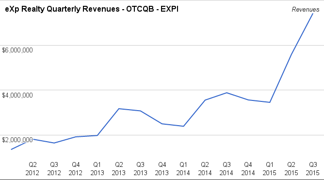 exp realty quarterly revenues year over year